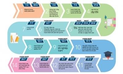 Cách làm hồ sơ đăng ký thi THPT quốc gia năm 2017