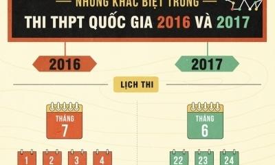 Kỳ thi THPT quốc gia 2017 khác gì so với năm ngoái?